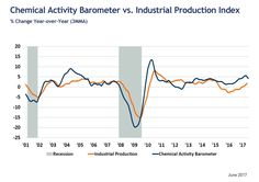 June 2017 Chemical Activity Barometer Remains Steady