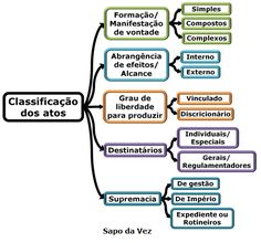 Mapa Mental de Direito Administrativo - Classificação dos Atos Administrativos Law And Order, Student Life, Storytelling, Google Drive, Knowledge, Education, Leis, Lei 8112, Studying
