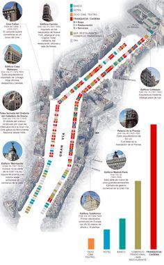 El cambio comercial de la Gran Vía de Madrid #infografia