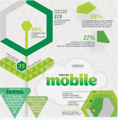 LoSoMo - Mobile - infographic by Nielsen and NM Incite