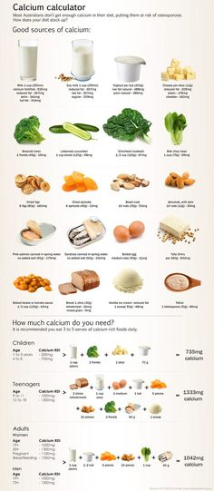 don't eat enough calcium: risk of osteoporosis later in life. How does your diet stack up? Do you get enough calcium