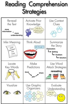 Reading comprehension strategies poster