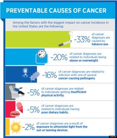 Preventable Causes of Cancer