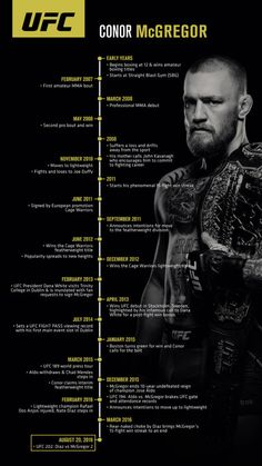 Conor timeline