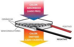 ¿Qué es una placa Peltier? Una placa Peltier es un dispositivo electrotérmico que permite generar frio a partir de electricidad. Una placa Peltier actúa como ...