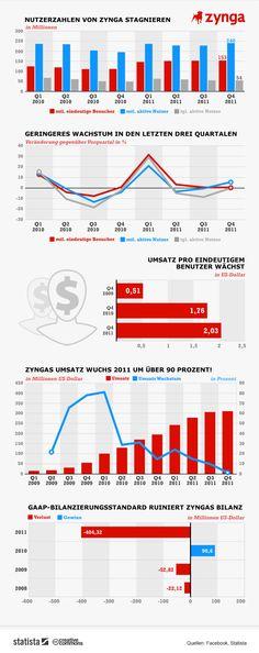 Die Social-Gaming-Plattform Zynga hat die ganze Branche mit ihrem gewaltigen Erfolg überrascht.