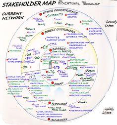 디자인 기획자를 위한 인포그래픽(Info-graphics) 2 Stakeholder Mapping, Stakeholder Analysis, Stakeholder Management, It Service Management, Change Management, Business Management, Business Planning, Mando Y Control, Kaizen
