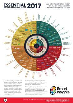 Essential Digital Marketing tools 2017 [Infographic] - Smart Insights Digital Marketing Advice - Clique aqui http://www.estrategiadigital.pt/ferramentas-de-marketing-digital/ e confira agora mesmo as nossas recomendações de Ferramentas de Marketing Digital Veja aqui nesta página em http://publicidademarketing.com/ferramentas-de-marketing/ uma lista das melhores #ferramentasdemarketing online para profissionais de publicidade usarem de forma eficaz e rentável. Veja aqui nesta página em
