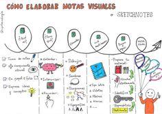 TECNOENSEÑANDO: Cómo Elaborar unos Apuntes Visuales Thinking Strategies, Knowledge, Goals, Thoughts, Facts