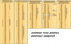 Индикатор market profile – главный рыночный механизм - DewinForex.com: Forex (Форекс) портал для трейдеров