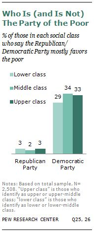 A Third of Americans Now Say They Are in the Lower Classes | Pew Social & Demographic Trends