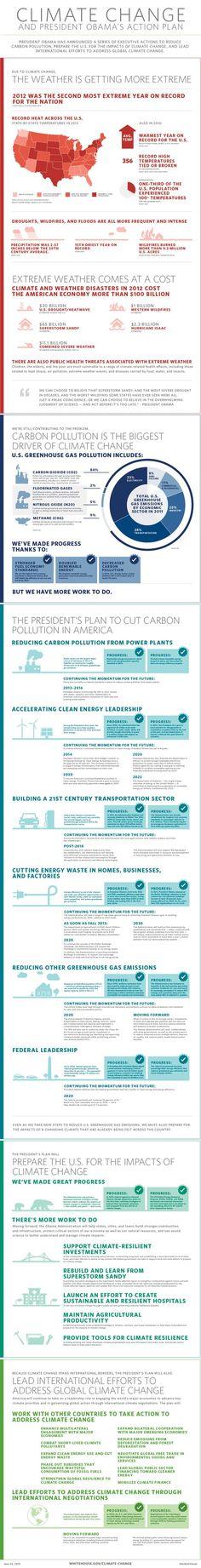 President Obama's Climate Change Plan (Infographic) : TreeHugger