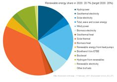 Renewable Energy Production Graph More tips and info here: AlternativeEnergySolutions.info