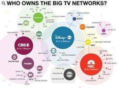 media-ownership.jpg (602×453) This is a media consolidation graph of major television networks. The graph succinctly displays the conglomerate stature of our media outlets.
