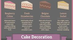 A nice infographic that sets out to explain some of the different kinds of wedding cakes - a good guide if you're looking for some sweet pointers. Chocolate Sorbet, Chocolate Strawberries, Different Kinds Of Cakes, Types Of Wedding Cakes, Lemon Sorbet, Bachelorette Party Gifts, Raspberry Filling, Cake Fillings, Clotted Cream