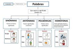 Resultado de imagen de clases de palabras. primaria
