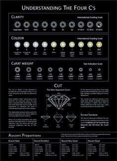 Diamond Chart: Understanding the 4 Cs Cut is the most important, get a triple excellent Diamond Chart, Diamond Guide, Diamond Sizes, Diamond Solitaire Rings, Diamond Gemstone, Diamond Jewelry, Gold Jewelry, Tiffany Jewelry, Jewellery