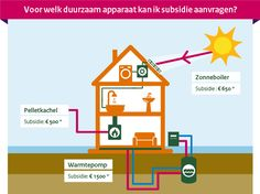 subsidies: pelletkachel+ warmtepomp + zonnepanelen