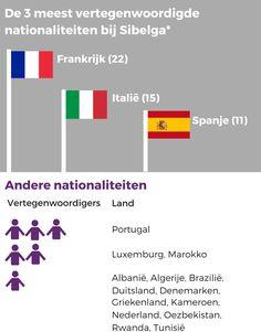 Bij Sibelga werken niet alleen Brusselaars, Vlamingen en Walen. Ook de Franse, Italiaanse, Spaanse, Portugese en zelfs de Oezbeekse nationaliteit zijn er vertegenwoordigd. Bekijk de infografiek op onze blog!
