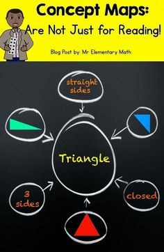 Concept maps are not just for the reading block! They can be used effectively during math lessons. Check out this post to see how. Mr Math, Math Talk, Maths, Math Writing, Math Books, Teaching Geometry, Teaching Math, Teaching Ideas, Math Resources
