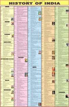 Get Indian History Charts, Indian History for Kids, Indian History Wall Chart in various sizes and presentations. Vidya Chitr Prakashan(VCP) a well known delhi based manufacturer offering wide array of Indian History Charts at best price. Ancient Indian History, History Of India, History Medieval, Tudor History, European History, British History, American History, Native American, World History Lessons