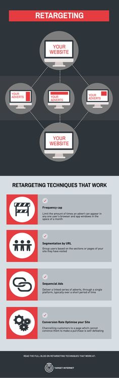 For people arriving in the ecommerce industry after working in bricks-and-mortar retail, online conversion rates must come as quite a shock. If your online shop is doing relatively well, somewhere around 2% of visitors to your site will convert – the rest navigate away without spending a penny.  Retargeting exists to bring some of these bouncing leads back into the fold; it wins over a share of the lost 98% by delivering display ads to them via third party sites and apps.
