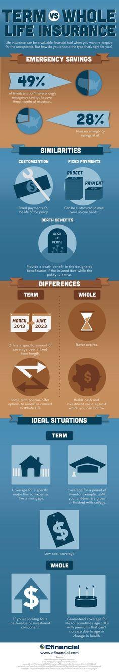 Term vs. Whole Life Insurance #Infographic #Insurance