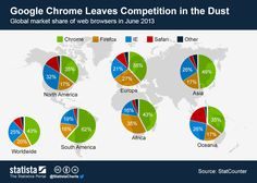 Google Chrome Leaves Competition in the Dust