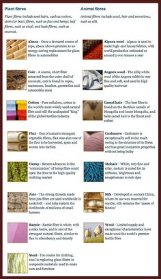 Thandiwe Major: This is a list of natural fibres from both plants (cotton, hemp, flax, sisal and coconut) and animal (wool, hair secretions such as silk). This list includes: Angora wool, Cora, Flax, Mohare and Sisal.