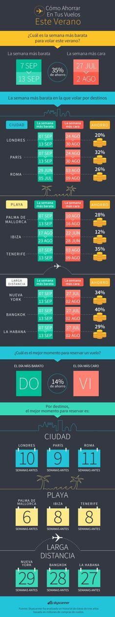 Cuándo volar y cuándo comprar los billetes de avión para que tus vacaciones de verano sean más baratas (INFOGRAFÍA)