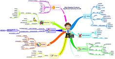 Part 6: Watch a Person with Dementia Develop a Time Lapsed #MindMap of the Positive Outcomes of Mind Mapping