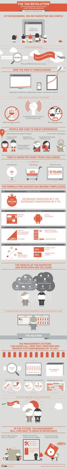 The tag revolution: infographic  Super love this one :)