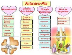 La Catequesis: Recursos Catequesis Partes de la Misa Teaching Religion, Religion Catolica, Catholic Religion, Catholic Religious Education, Catholic Mass, Catholic Sacraments, Bible Study For Kids, Prayer Board, Kids Education