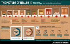 Abitudini alimentari nel mondo. Un'infografica