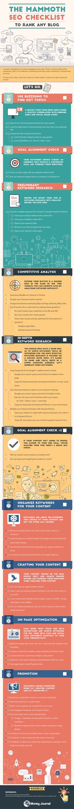 A complete SEO checklist to rank your blog in Google.
