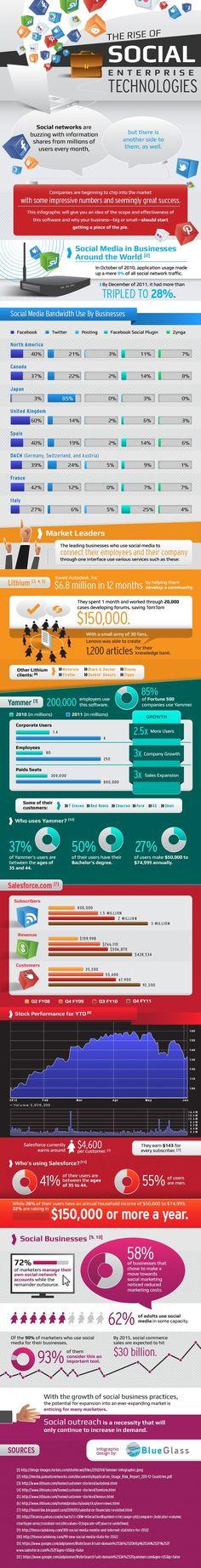 Sosyal Şirket Teknolojilerinin Yükselişi - #sosyalmedya #sosyalmedyapazarlama #socialmedia #socialmediamarketing #infografik #infographic #twitter #facebook #youtube #linkedin #blogger  #friendfeed #google   #foursquare #pinterest