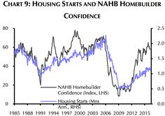 Homebuilders are super bullish on the housing market right now, but they could be wrong.