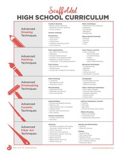 High school art - Scaffolded High School Curriculum (The Art of Education) Scaffolded High School Curriculum – High school art Curriculum Mapping, Curriculum Planning, Art Curriculum, High School Art Projects, Art School, Art Education Projects, Education Journals, School Ideas, Art Syllabus