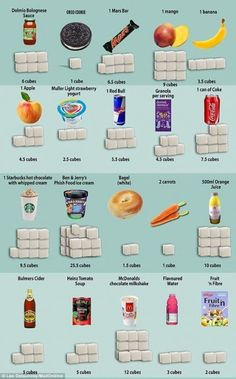 How much sugar is lurking in your favourite foods? Pasta sauce with as much sugar as a Mars bar and soup as sweet as cider: We reveal how much of the white stuff is lurking in your favorite foods Phish Food Ice Cream, Food Doctor, How Much Sugar, Mars Bar, Clean Eating, Healthy Eating, Sugar Free Diet, Food Pack, Health And Nutrition