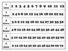 Skip Counting Worksheets (W1-W6)