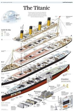 Zandergym at the top of the RMS Titanic The same at RMS Olympic and RMS Britannic Rms Titanic, Bateau Titanic, Titanic Photos, Titanic History, Titanic Sinking, Titanic Wreck, Titanic Model, Ancient History, Old Advertisements