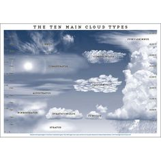 the ten main cloud types - Google Search