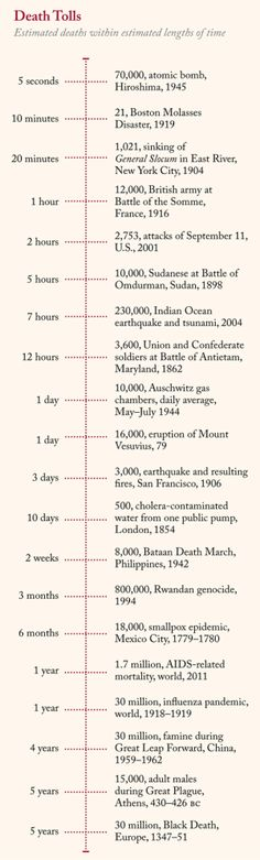 The biggest death tolls over the shortest periods of time. Powerful.
