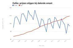 Cafés hebben het moeilijk. De prijzen stijgen, terwijl de omzet daalt. Lees meer hier: http://www.z24.nl/ondernemen/deze-grafieken-laat-zien-hoe-moeilijk-cafes-het-hebben-408473