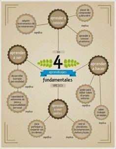 Los 4 aprendizajes fundamentales según la UNESCO