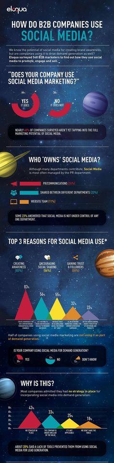 [Infographie] Social Medias & B2B Social Media Marketing, Advertising, Business, Infographic, Social Media, Store, Business Illustration