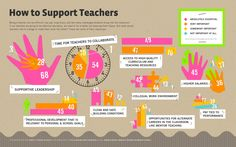 What Can We Give to Teachers to Make Them Better Teachers? | Visit our new infographic gallery at visualoop.com/