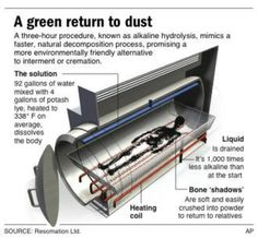 This graphic from Resomation, Ltd. explains the alkaline hydrolysis process. The company was founded in 2007 in Glasgow, Scotland by Sandy Sullivan.