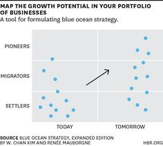 identify-blue-oceans-by-mapping-your-product-portfolio - via Harvard Business Review