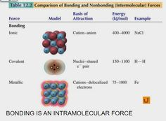 """⚡Presentation """"INTERMOLECULAR FORCES MRS. LOZANO CHEMISTRY. ATTRACTIVE FORCES electrostatic in nature Intramolecular forces bonding forces within These forces exist."""""""
